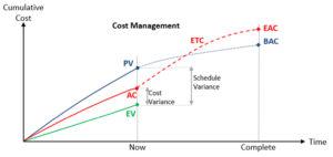 PMP Cost Management Chart