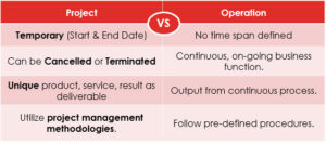 PMP Project vs Operation table